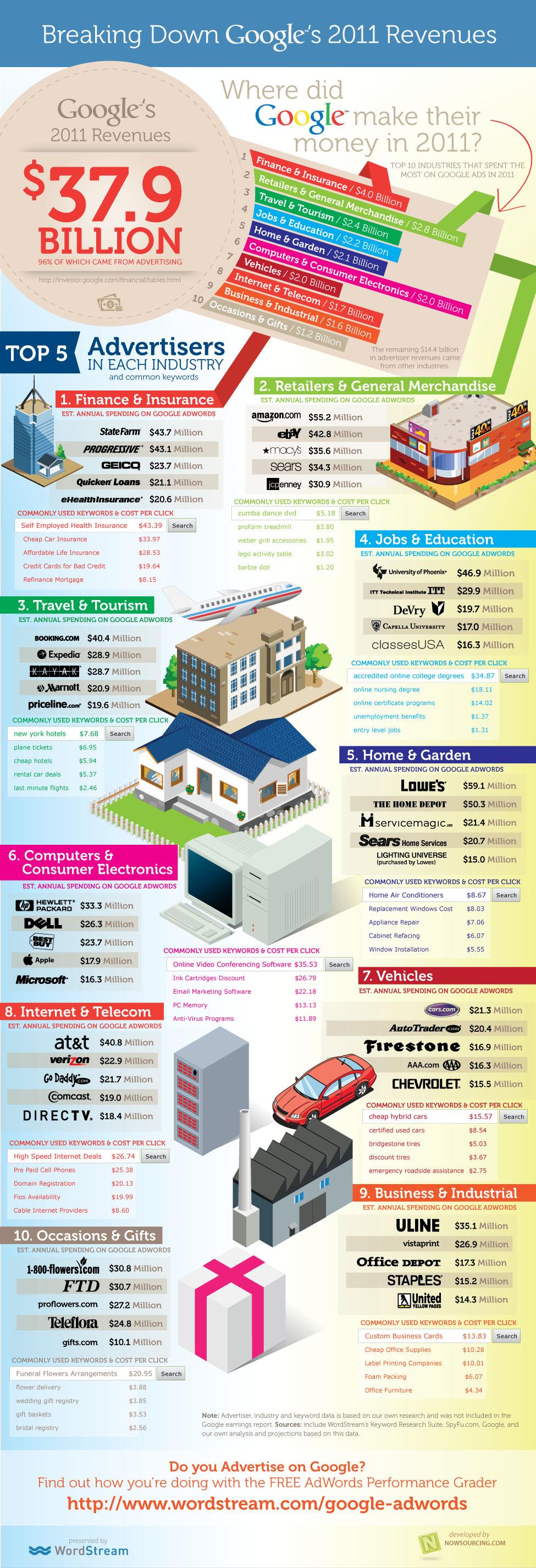 Le chiffre d'affaires de Google en 2011